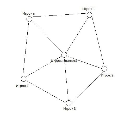 Модель выработки игровой валюты.jpg